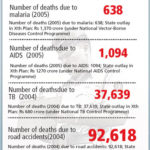 Highway Accidents in India Reach Staggering Levels