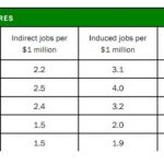 New Report: Biking Builds Jobs