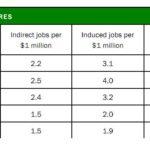 New Report: Biking Builds Jobs