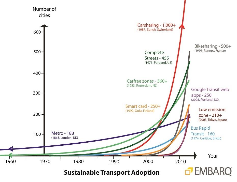 Sustainable transport adoption