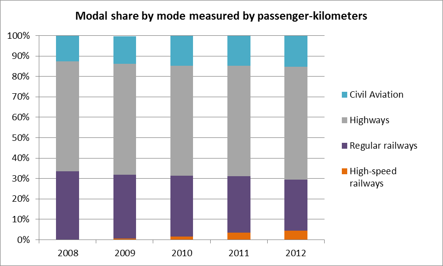 Market share by mode, measured by passenger-kilometers. Data via China Statistics Yearbook, 2013.