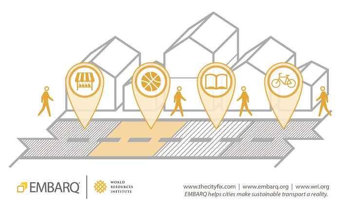 Human-scale neighborhoods encourage different activities and social interaction, recreating the streets and sidewalks as viable public spaces. Graphic by EMBARQ.