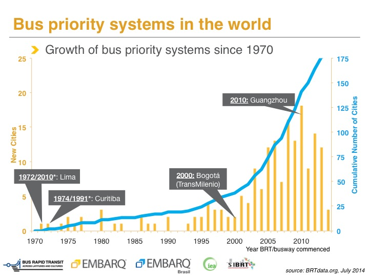 Since 1974, BRT systems have grown almost exponentially throughout the world - showing cities know a good mobility solution when they see it. Photo by EMBARQ.
