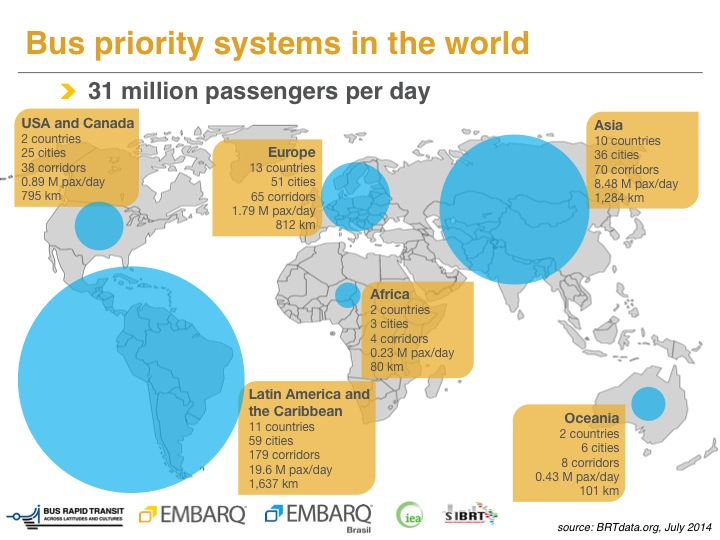 The largest concentration of BRT systems are currently concentrated in Latin America and South Asia, however, other cities around the globe are rapidly increasing their use of bus rapid transit systems. Photo by EMBARQ.
