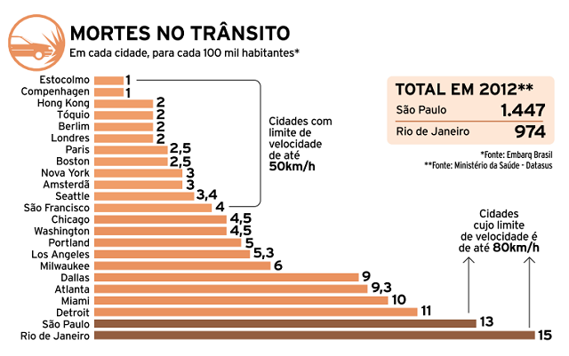This graphic shows the number of traffic deaths per 100,000 inhabitants in 2012. Graphic by Brasil Econômico. Data from EMBARQ Brasil.