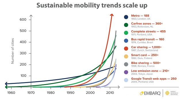 Sustainable mobility solutions continue to grow as cities move away from auto-dependency. Graphic by EMBARQ (2013).