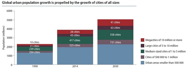 There will be more than twice as many medium-sized cities in 2030 as there were in 1990. Graphic by UN/World Urbanization Prospects.
