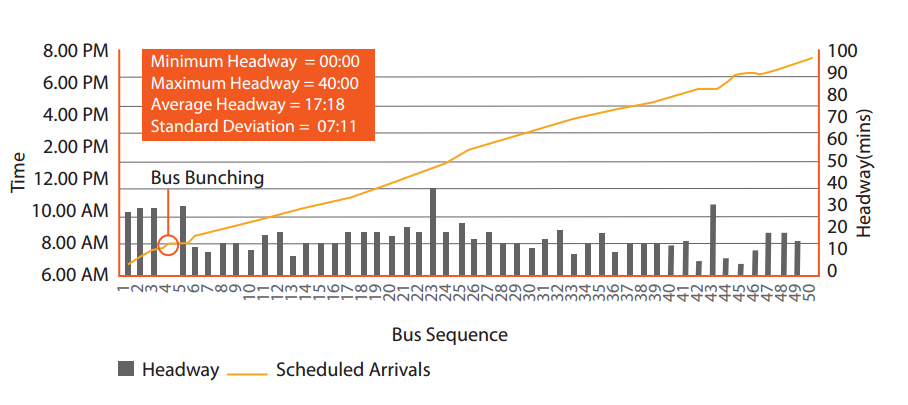 This headway analysis report from a stop in Bhubaneswar shows the inconsistency of bus arrivals. In a scenario where the planned arrival time is consistent throughout the day, a standard deviation of zero would correspond to total reliability. Graphic by EMBARQ India.