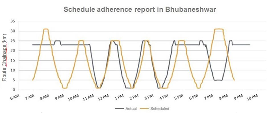 This bus schedule adherence report visualization from Bhubaneshwar can show the reliability of individual bus drivers. Graphic by EMBARQ India.
