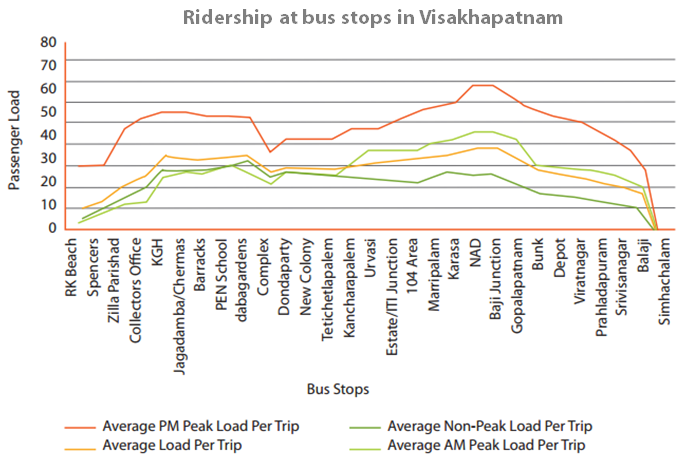 "This graphic shows ridership at each stop – called the ""load curve"" – created from ETM data in Visakhapatnam. Graphic by EMBARQ India."